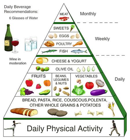 mediteranska_dieta_piramida
